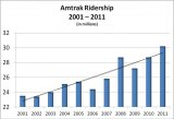 Amtrak Announces Record Ridership