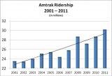 Amtrak Announces Record Ridership