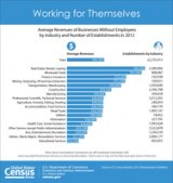 U.S. Census Bureau: U.S. Economy Added Nearly 245,000 Nonemployer Businesses in 2012