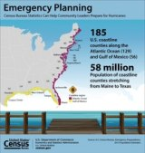 CENSUS BUREAU FACTS FOR FEATURES: Hurricane Season