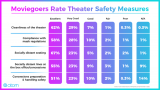 Positive Survey on Cinemas Reopening