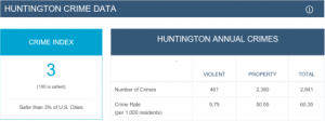 COLUMN  Mark Caserta: Huntington, WV. – One of the most dangerous cities in the nation?
