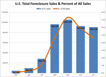 REALTYTRAC: Foreclosures Accounted for 24% of All 4th Quarter 2011 Home Sales