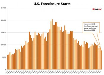 REALTYTRAC: Foreclosures Starts Drop 28 Percent from a Year Ago to 71-Month Low