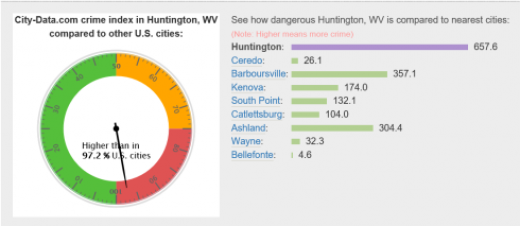 Mark Caserta: Huntington, WV. is becoming a sanctuary for everything bad in the U.S.