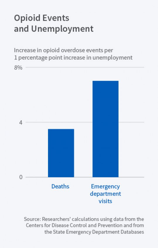 Opioid Use Increases from Economic Decline, due to Unemployment, Mental Health Conditions