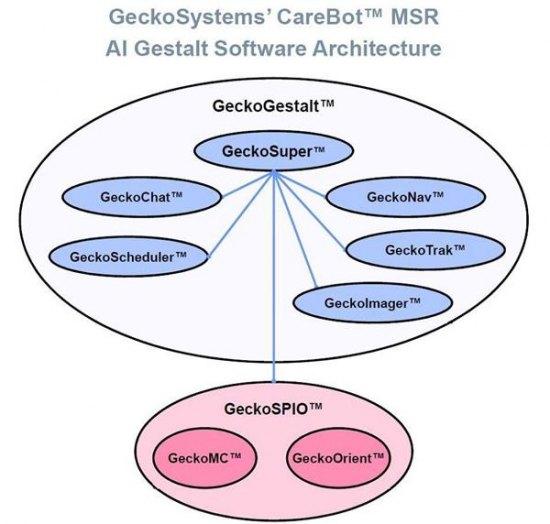 GeckoSystems Reveals AI Sentience for Home Robots