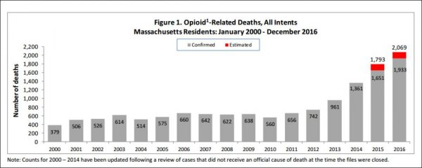 Massachusetts Reveals Grim Statistics --- OD Deaths Reached 2,000 in 2016
